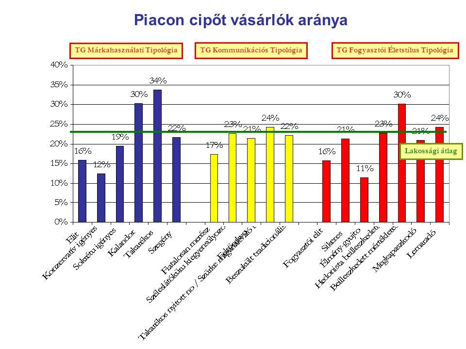 Piacon cipőt vásárlók aránya TG Márkahasználati Tipológia TG Kommunikációs TipológiaTG Fogyasztói Életstílus Tipológia Lakossági átlag