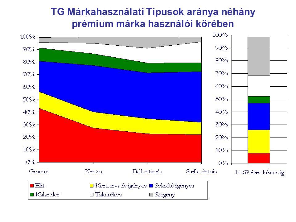 TG Márkahasználati Típusok aránya néhány prémium márka használói körében