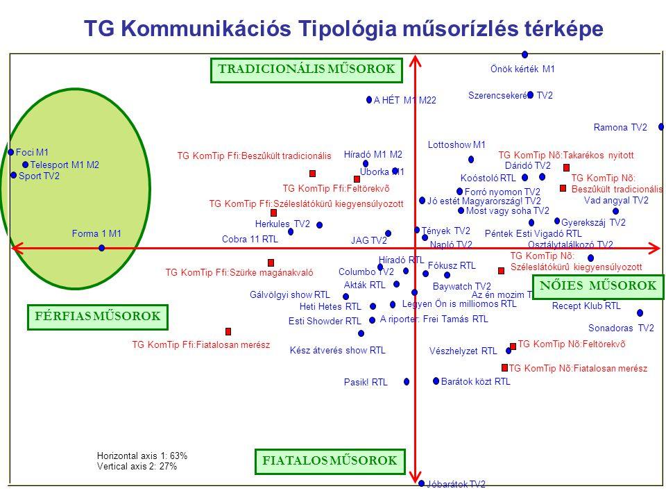 Horizontal axis 1: 63% Vertical axis 2: 27% Legyen Ön is milliomos RTL Fókusz RTL Tények TV2 Híradó RTL A riporter: Frei Tamás RTL Heti Hetes RTL Gálv