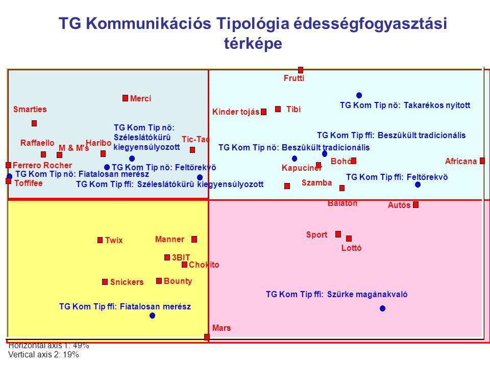 TG Kommunikációs Tipológia édességfogyasztási térképe Horizontal axis 1: 49% Vertical axis 2: 19% TG Kom Tip ffi: Fiatalosan merész TG Kom Tip ffi: Sz