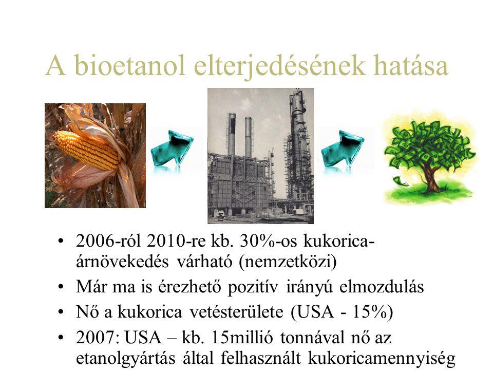 A bioetanol elterjedésének hatása 2006-ról 2010-re kb. 30%-os kukorica- árnövekedés várható (nemzetközi) Már ma is érezhető pozitív irányú elmozdulás