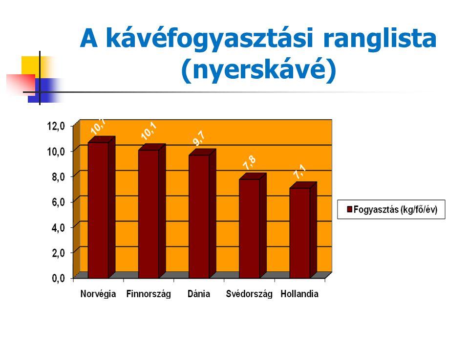 A kávéfogyasztási ranglista (csésze/nap) 1. Finnország – Svédország 2. Dánia – Norvégia 3. Benelux államok – Németország – Ausztria 4. Franciaország –