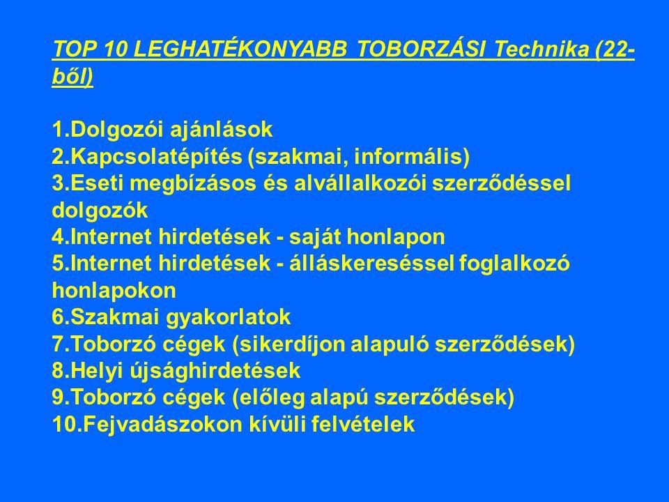 TOP 10 LEGHATÉKONYABB TOBORZÁSI Technika (22- ből) 1.Dolgozói ajánlások 2.Kapcsolatépítés (szakmai, informális) 3.Eseti megbízásos és alvállalkozói szerződéssel dolgozók 4.Internet hirdetések - saját honlapon 5.Internet hirdetések - álláskereséssel foglalkozó honlapokon 6.Szakmai gyakorlatok 7.Toborzó cégek (sikerdíjon alapuló szerződések) 8.Helyi újsághirdetések 9.Toborzó cégek (előleg alapú szerződések) 10.Fejvadászokon kívüli felvételek