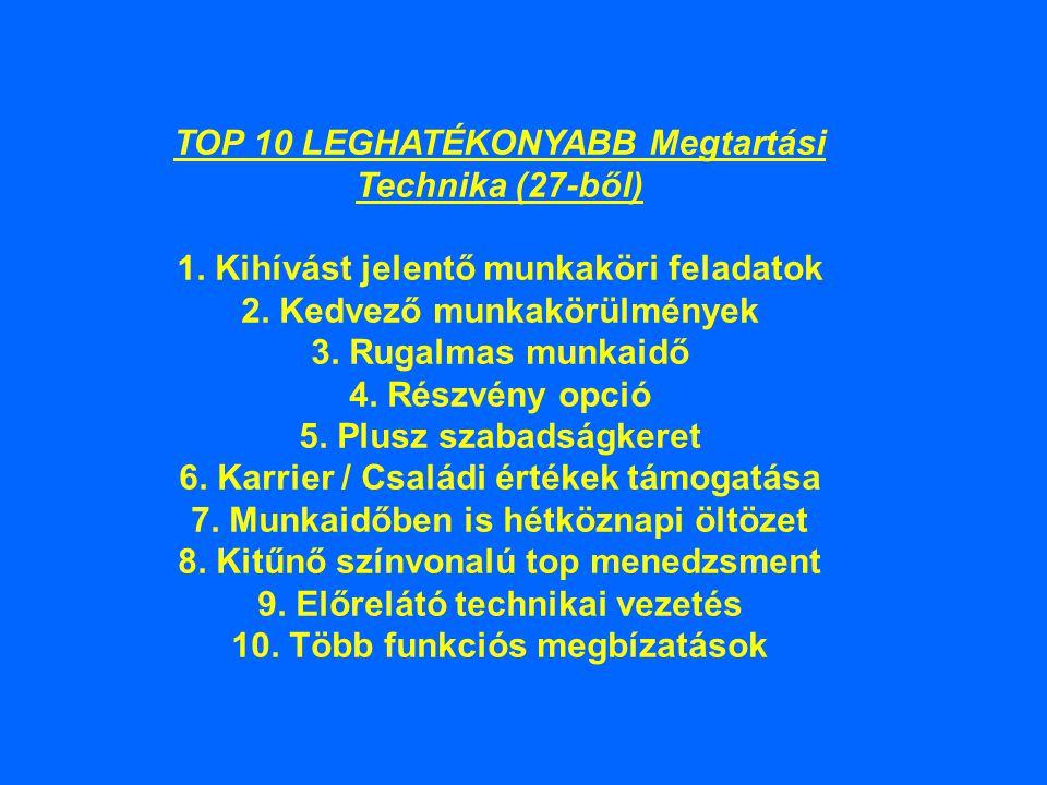 TOP 10 LEGGYAKRABBAN alkalmazott Megtartási Technika (27-ből) 1.Kihívást jelentő munkaköri feladatok 2.Kedvezo munkakörülmények 3.Oktatási/tréning költség térítés 4.Kitünő színvonalú top menedzsment 5.Tréning programok 6.Karrier/Családi értékek támogatása 7.Munkaidőben is hétköznapi öltözet 8.401(k) hozzájárulás (USA specifikus) 9.Karrier fejlesztési lehetőségek 10.Több funkciós megbízatások