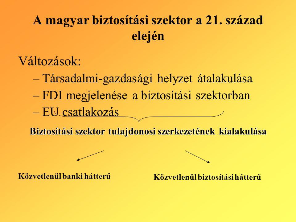 A magyar biztosítási szektor a 21. század elején Változások: –Társadalmi-gazdasági helyzet átalakulása –FDI megjelenése a biztosítási szektorban –EU c
