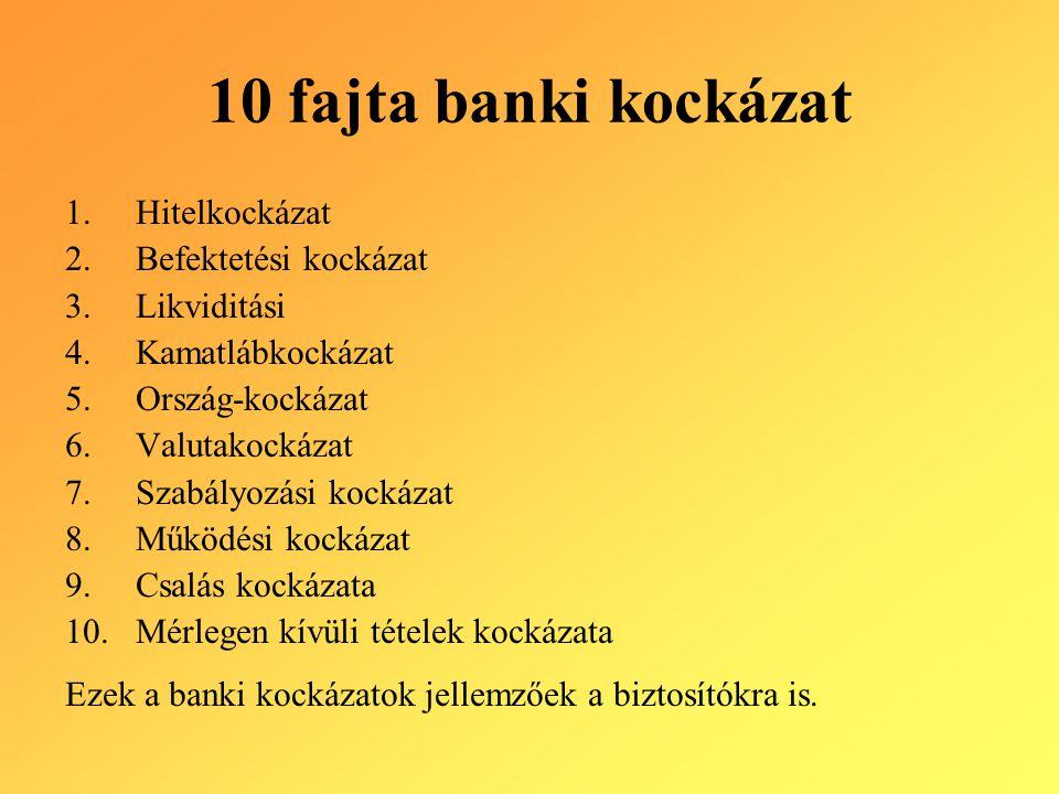 10 fajta banki kockázat 1.Hitelkockázat 2.Befektetési kockázat 3.Likviditási 4.Kamatlábkockázat 5.Ország-kockázat 6.Valutakockázat 7.Szabályozási kock