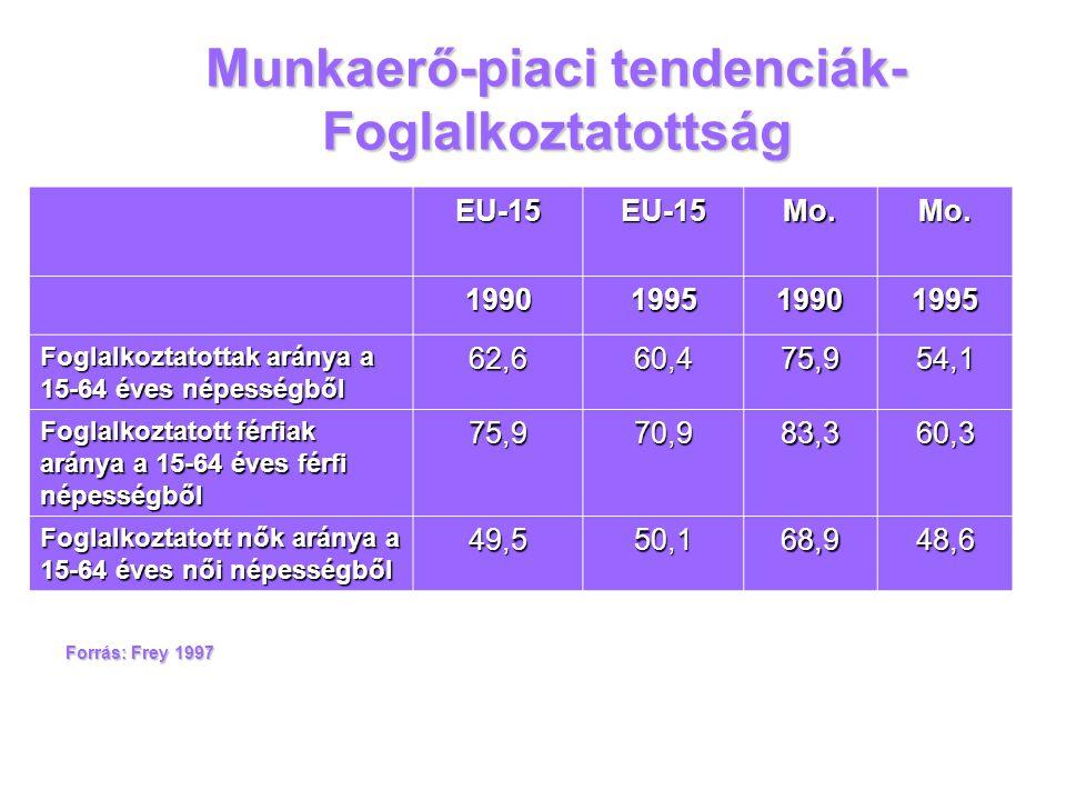 Munkaerő-piaci tendenciák- Foglalkoztatottság EU-15EU-15Mo.Mo. 1990199519901995 Foglalkoztatottak aránya a 15-64 éves népességből 62,660,475,954,1 Fog