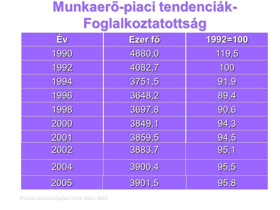 Munkaerő-piaci tendenciák- Foglalkoztatottság Év Ezer fő 1992=100 19904880,0119,5 19924082,7100 19943751,591,9 19963648,289,4 19983697,890,6 20003849,