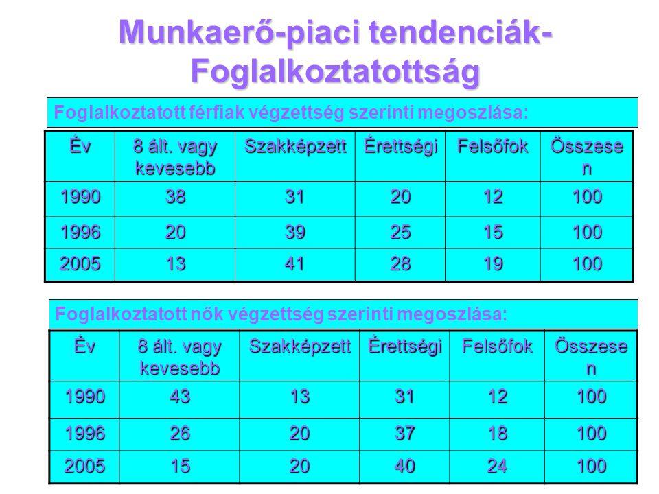 Munkaerő-piaci tendenciák- Foglalkoztatottság Év 8 ált. vagy kevesebb SzakképzettÉrettségiFelsőfok Összese n 199038312012100 199620392515100 200513412