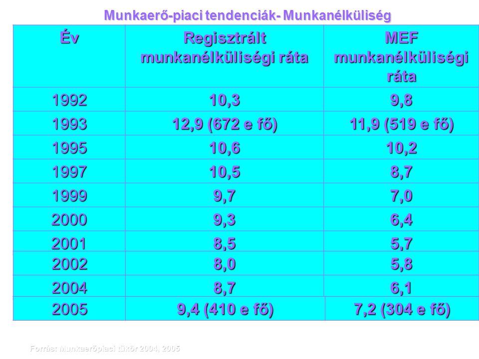 Munkaerő-piaci tendenciák- Munkanélküliség Év Regisztrált munkanélküliségi ráta MEF munkanélküliségi ráta 199210,39,8 1993 12,9 (672 e fő) 11,9 (519 e