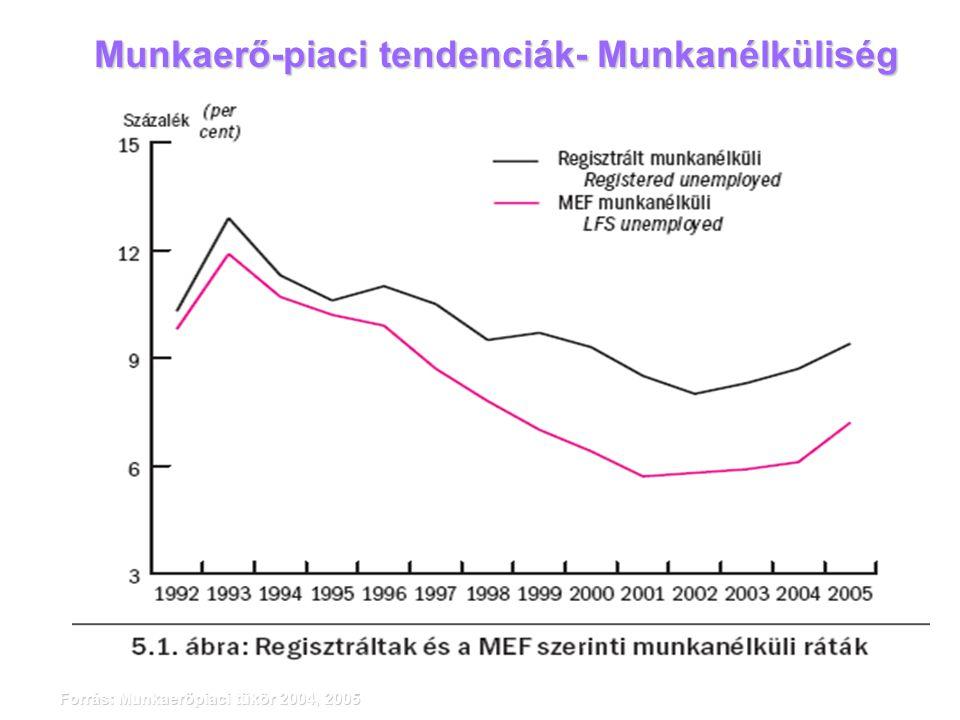 Munkaerő-piaci tendenciák- Munkanélküliség Forrás: Munkaerőpiaci tükör 2004, 2005