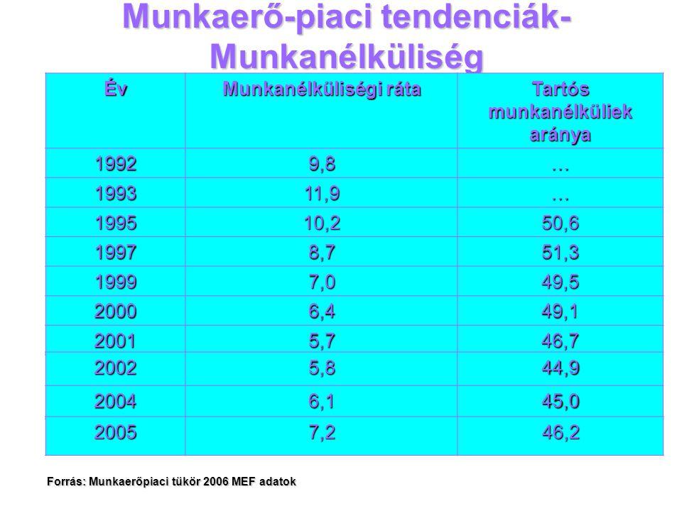 Munkaerő-piaci tendenciák- Munkanélküliség Év Munkanélküliségi ráta Tartós munkanélküliek aránya 19929,8… 199311,9… 199510,250,6 19978,751,3 19997,049