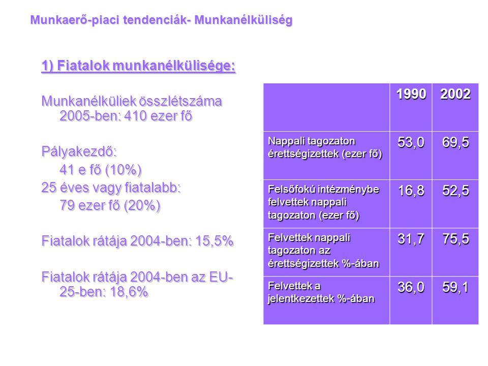 Munkaerő-piaci tendenciák- Munkanélküliség 1) Fiatalok munkanélkülisége: Munkanélküliek összlétszáma 2005-ben: 410 ezer fő Pályakezdő: 41 e fő (10%) 2