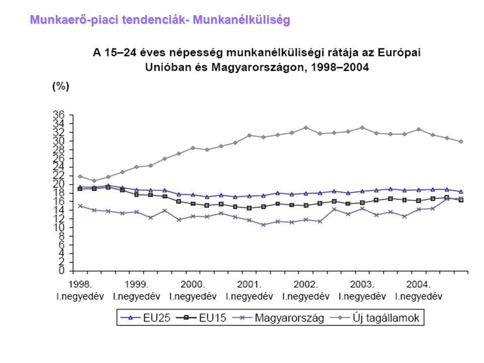 Munkaerő-piaci tendenciák- Munkanélküliség