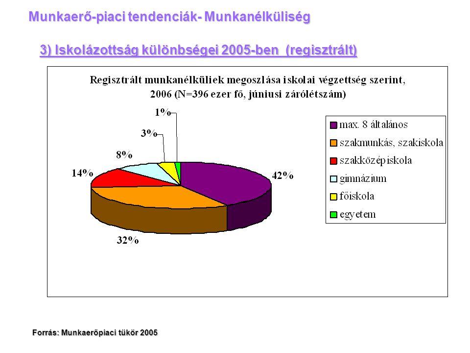 Forrás: Munkaerőpiaci tükör 2005 Munkaerő-piaci tendenciák- Munkanélküliség 3) Iskolázottság különbségei 2005-ben (regisztrált)