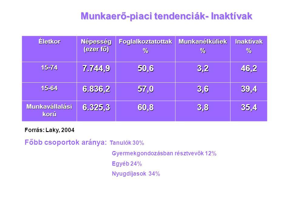 Munkaerő-piaci tendenciák- Inaktívak Életkor Népesség (ezer fő) Foglalkoztatottak%Munkanélküliek%Inaktívak% 15-747.744,950,63,246,2 15-646.836,257,03,
