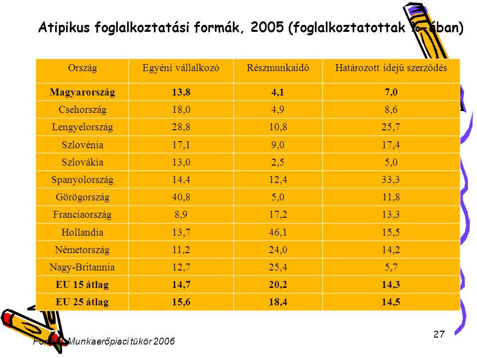 27 Atipikus foglalkoztatási formák, 2005 (foglalkoztatottak %-ában) OrszágEgyéni vállalkozóRészmunkaidőHatározott idejű szerződés Magyarország13,84,17