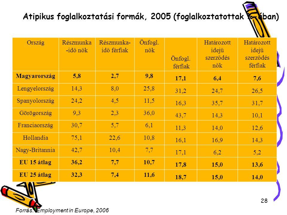 28 Atipikus foglalkoztatási formák, 2005 (foglalkoztatottak %-ában) OrszágRészmunka -idő nők Részmunka- idő férfiak Önfogl. nők Önfogl. férfiak Határo