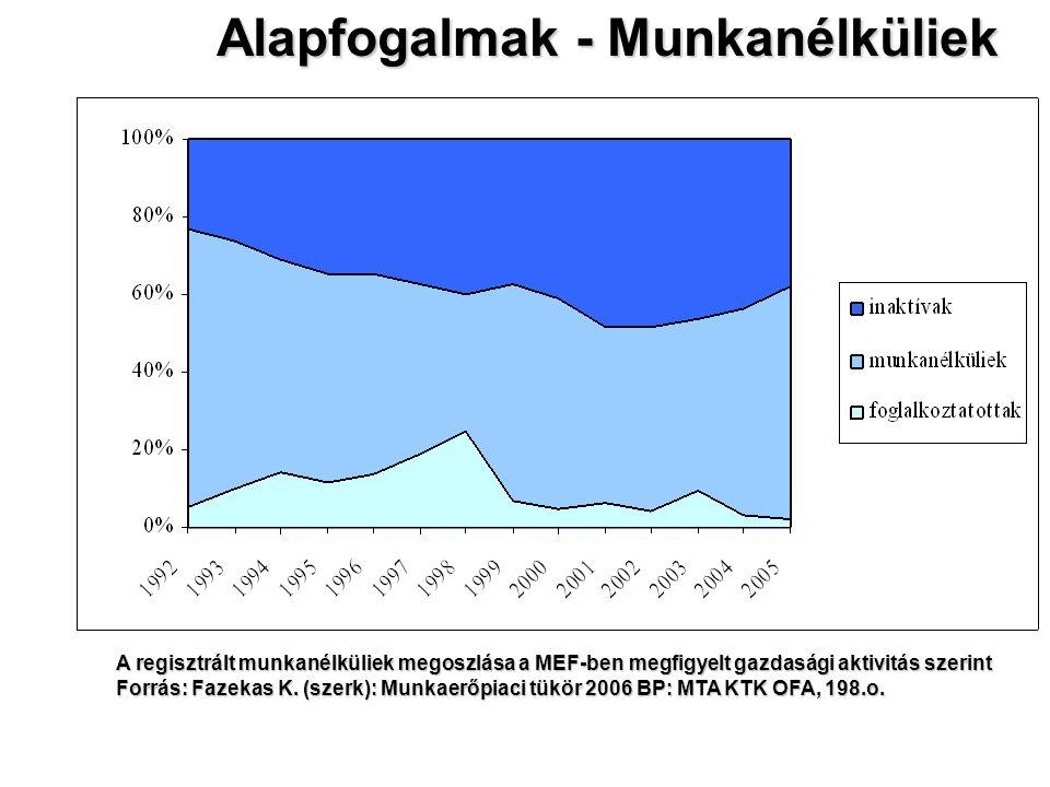 Alapfogalmak - Munkanélküliek A regisztrált munkanélküliek megoszlása a MEF-ben megfigyelt gazdasági aktivitás szerint Forrás: Fazekas K. (szerk): Mun
