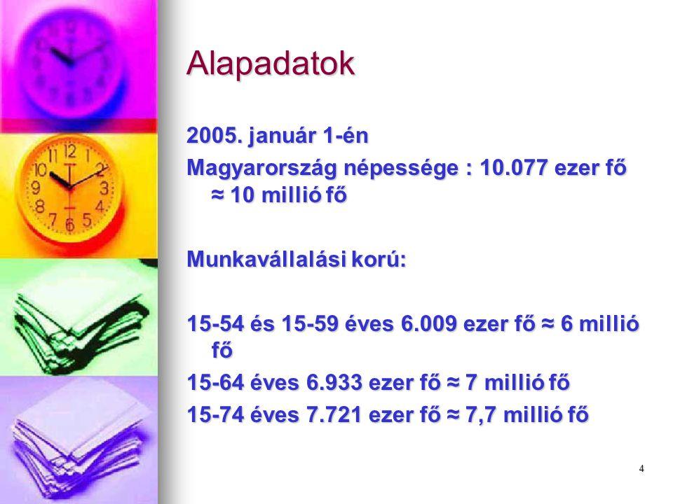 4 Alapadatok 2005. január 1-én Magyarország népessége : 10.077 ezer fő ≈ 10 millió fő Munkavállalási korú: 15-54 és 15-59 éves 6.009 ezer fő ≈ 6 milli