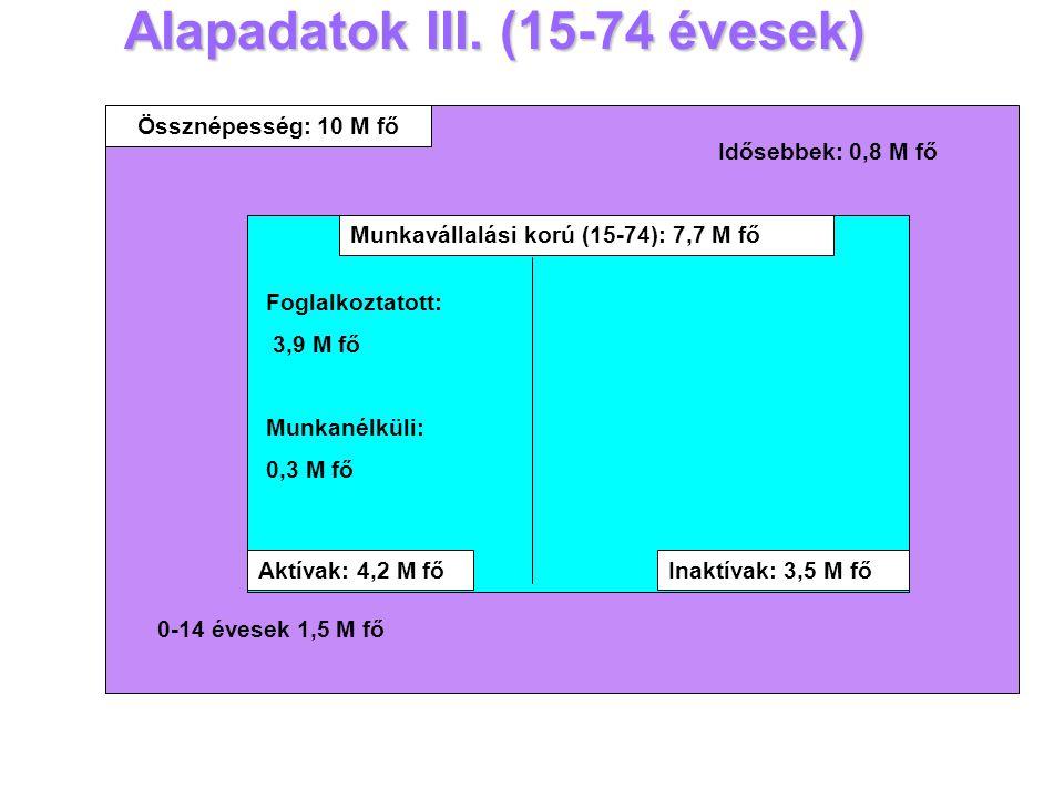 Alapadatok III. (15-74 évesek) 2001 évi népszámlálás továbbszámítása, kerekített adatok Össznépesség: 10 M fő Munkavállalási korú (15-74): 7,7 M fő 0-
