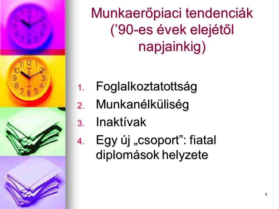 Munkaerő-piaci tendenciák- Foglalkoztatottság EU-15EU-15Mo.Mo.