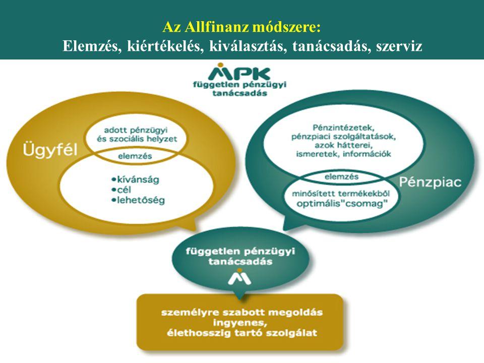Az Allfinanz módszere: Elemzés, kiértékelés, kiválasztás, tanácsadás, szerviz