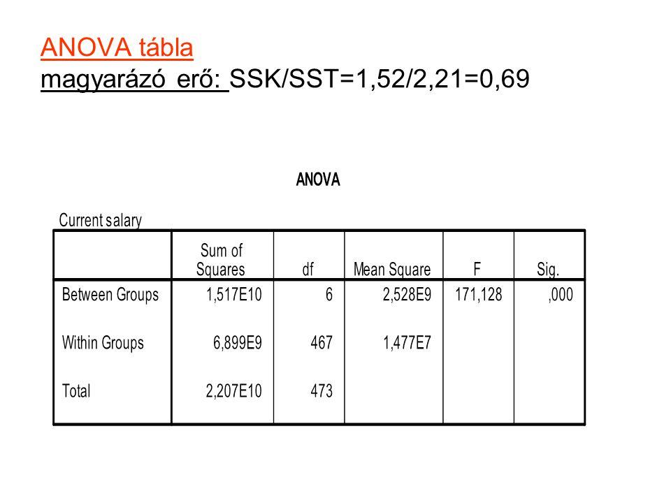 ANOVA tábla magyarázó erő: SSK/SST=1,52/2,21=0,69