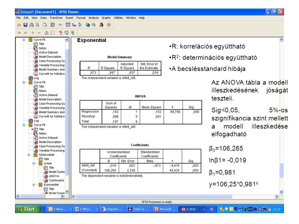 R: korrelációs együttható R 2 : determinációs együttható A becslésstandard hibája Az ANOVA tábla a modell illeszkedésének jóságát teszteli. Sig<0,05,