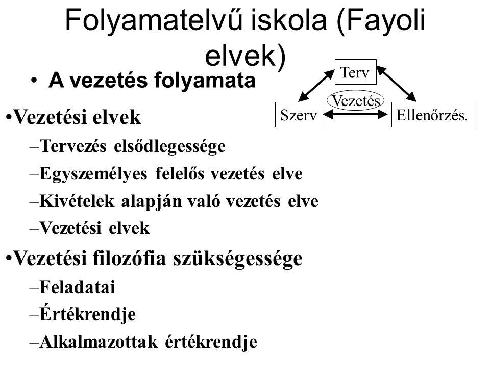 Folyamatelvű iskola (Fayoli elvek) A vezetés folyamata Terv SzervEllenőrzés.
