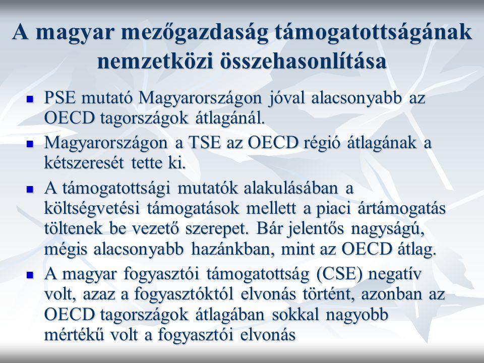 A magyar mezőgazdaság támogatottságának nemzetközi összehasonlítása PSE mutató Magyarországon jóval alacsonyabb az OECD tagországok átlagánál. PSE mut