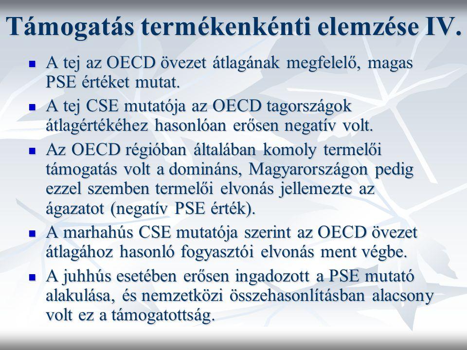Támogatás termékenkénti elemzése IV. A tej az OECD övezet átlagának megfelelő, magas PSE értéket mutat. A tej az OECD övezet átlagának megfelelő, maga