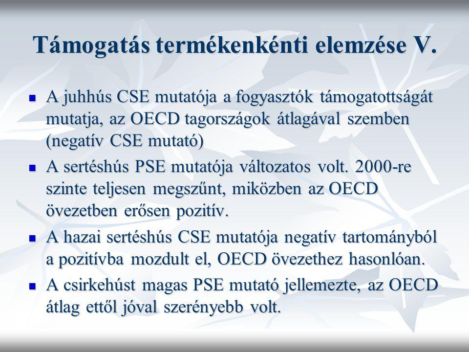 Támogatás termékenkénti elemzése V. A juhhús CSE mutatója a fogyasztók támogatottságát mutatja, az OECD tagországok átlagával szemben (negatív CSE mut