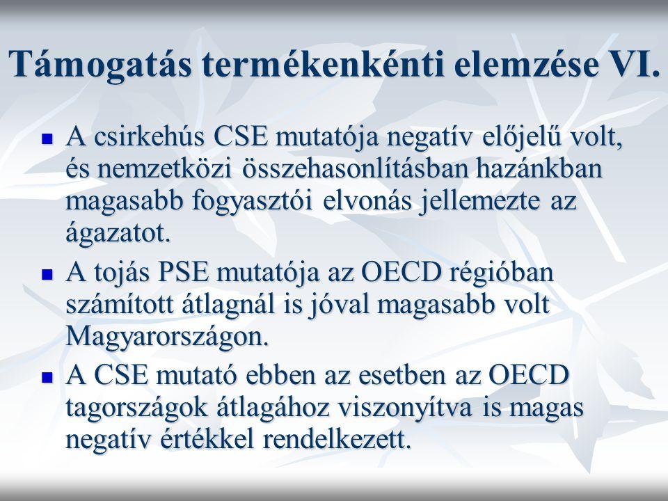 Támogatás termékenkénti elemzése VI. A csirkehús CSE mutatója negatív előjelű volt, és nemzetközi összehasonlításban hazánkban magasabb fogyasztói elv