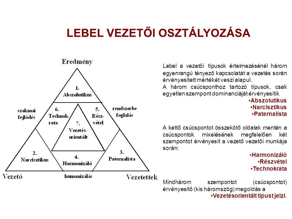 LEBEL VEZETŐI OSZTÁLYOZÁSA Lebel a vezetői típusok értelmezésénél három egyenrangú tényező kapcsolatát a vezetés során érvényesített mértékét veszi al