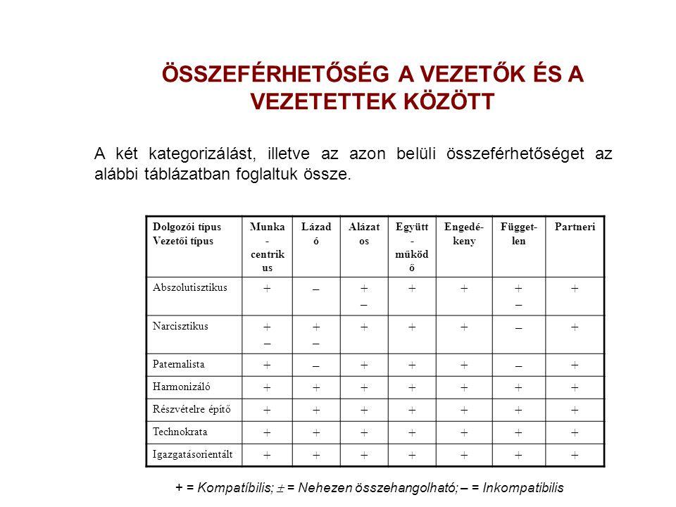 ÖSSZEFÉRHETŐSÉG A VEZETŐK ÉS A VEZETETTEK KÖZÖTT A két kategorizálást, illetve az azon belüli összeférhetőséget az alábbi táblázatban foglaltuk össze.
