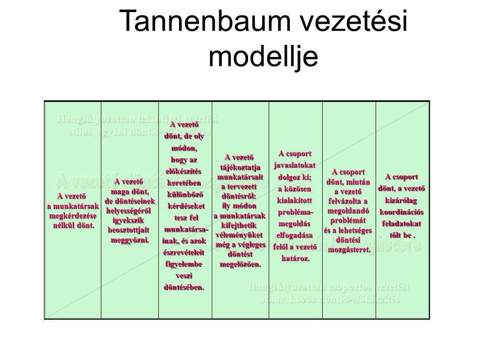 Tannenbaum vezetési modellje Hangsúlyozottan tekintélyi vezetési stílus, egyéni döntés-előkészítés Hangsúlyozottan csoportos vezetési stílus, közös dö