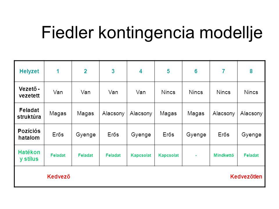 Fiedler kontingencia modellje Helyzet12345678 Vezető - vezetett Van Nincs Feladat struktúra Magas Alacsony Magas Alacsony Pozíciós hatalom ErősGyengeE