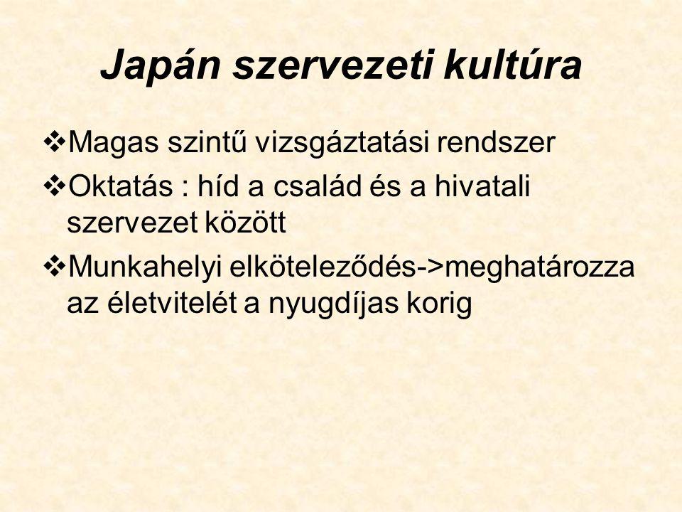 Japán szervezeti kultúra  Vállalati filozófia-kiemelt jelentőség tanfolyamok, tréningek->én-tudat-vállalati én- tudat  Vállalati tagság-egész élet: elkötelezettség-biztonság  Élethosszig tartó alkalmazás  Dolgozók alapvető szükségleteinek kielégítése  Szeniorátuson alapuló fizetési rendszer (és előléptetés)