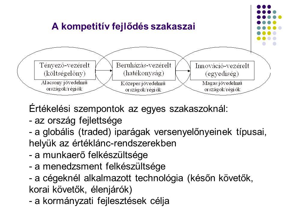 A kompetitív fejlődés szakaszai Értékelési szempontok az egyes szakaszoknál: - az ország fejlettsége - a globális (traded) iparágak versenyelőnyeinek