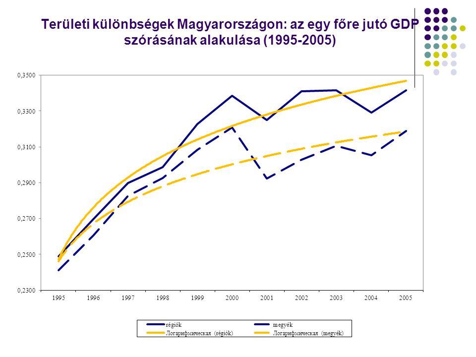 Területi különbségek Magyarországon: az egy főre jutó GDP szórásának alakulása (1995-2005)