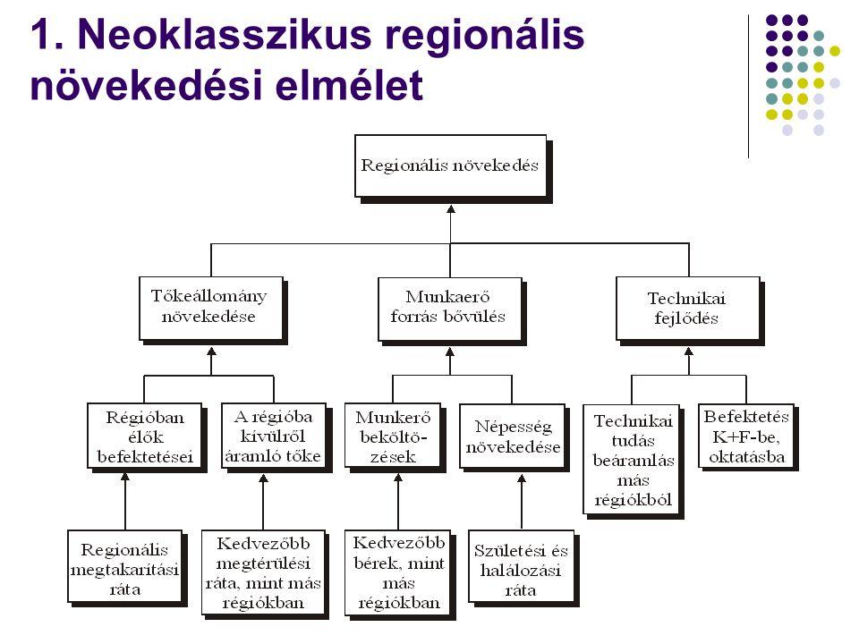 Regionális (nemzetközi) specializáció, munkamegosztás csak a kereskedelem szabadsága (dereguláció, export) mellett valósulhat meg (a globalizáció ezt egyre inkább lehetővé teszi) Abszolút előnyök (Adam Smith): a munkamegosztást az abszolút ráfordítások határozzák meg (lényegében adott pénzben kifejezett vállalati költségek!!) Komparatív előnyök (David Ricardo): a nemzetek és egyének közötti szakosodás (specializáció) a relatív költségelőnyökön múlik → adott ország (fix) tényezőellátottságtól függ (statikus) → mindegyik ország nyerhet, ha komparatív előnyei alapján specializálódik → térbeliség nem jelenik meg