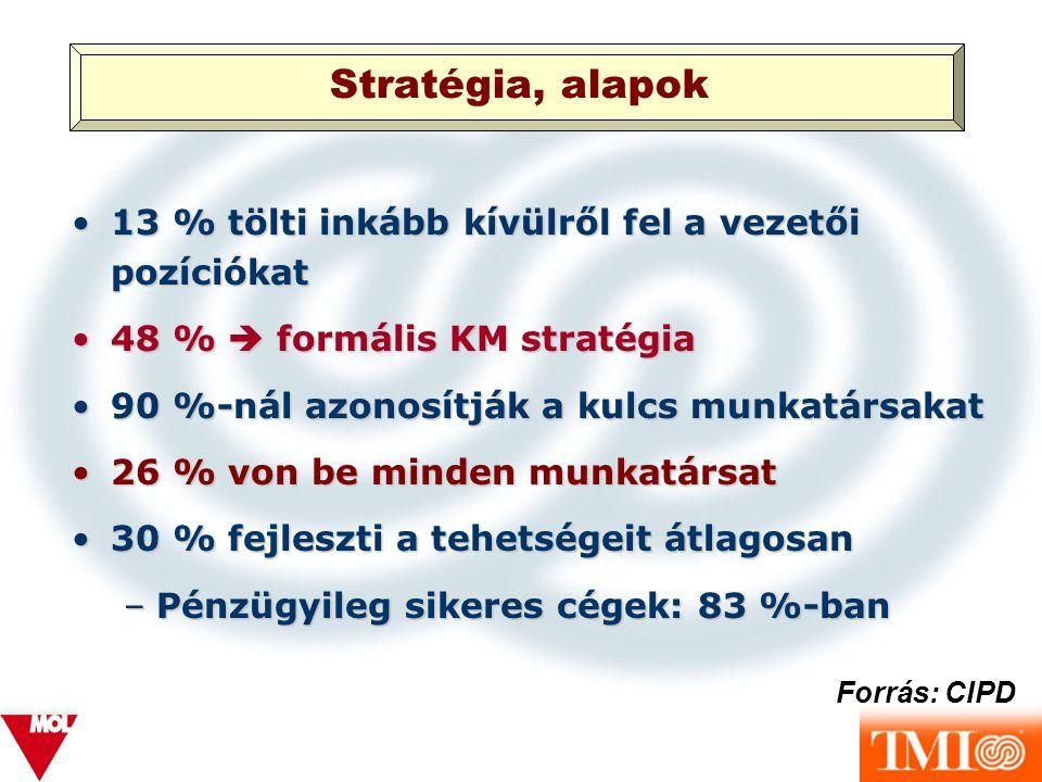 Karriermenedzsment célok (a programok 50 %-ánál):Karriermenedzsment célok (a programok 50 %-ánál): a jövő vezetőinek felkészítése, a jövő vezetőinek felkészítése, kulcs munkatársak megtartása, kulcs munkatársak megtartása, szervezeti változások támogatása szervezeti változások támogatása Célok és tevékenységek összhangja 50 %-ban valósul megCélok és tevékenységek összhangja 50 %-ban valósul meg Elégedettség mértéke az adott KM-el 57 %Elégedettség mértéke az adott KM-el 57 % Forrás: CIPD Célok