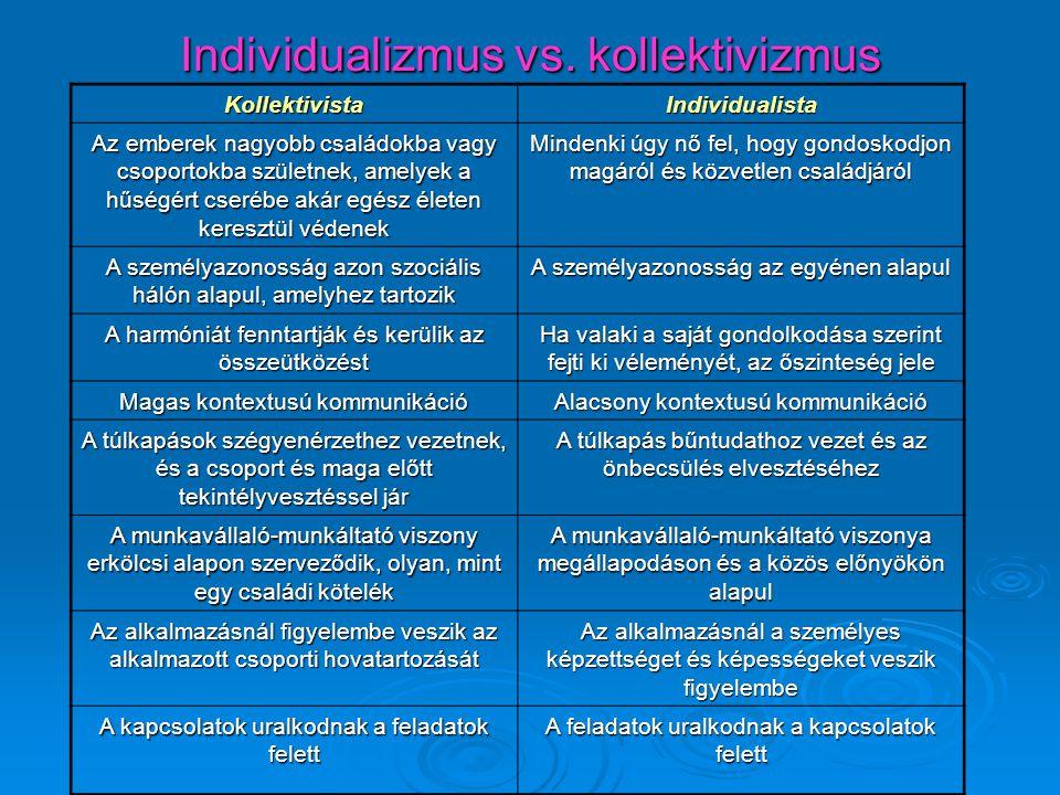 Individualizmus vs. kollektivizmus KollektivistaIndividualista Az emberek nagyobb családokba vagy csoportokba születnek, amelyek a hűségért cserébe ak