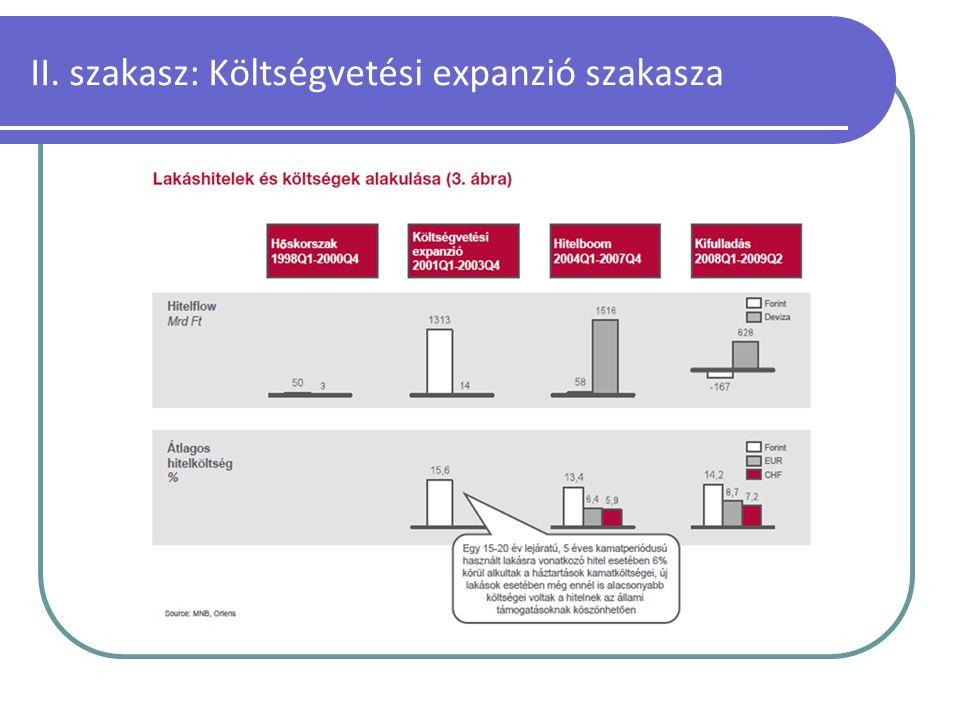 II. szakasz: Költségvetési expanzió szakasza