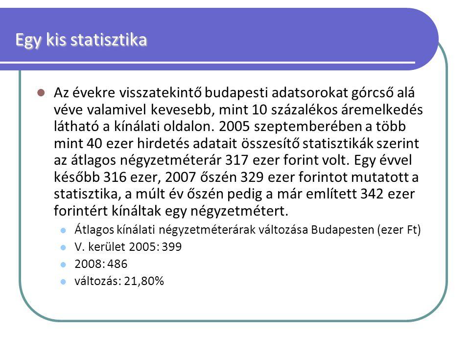 Egy kis statisztika Az évekre visszatekintő budapesti adatsorokat górcső alá véve valamivel kevesebb, mint 10 százalékos áremelkedés látható a kínálat