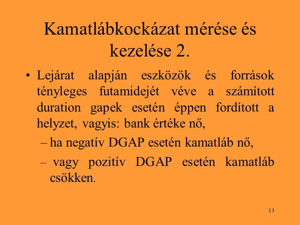 13 Kamatlábkockázat mérése és kezelése 2.