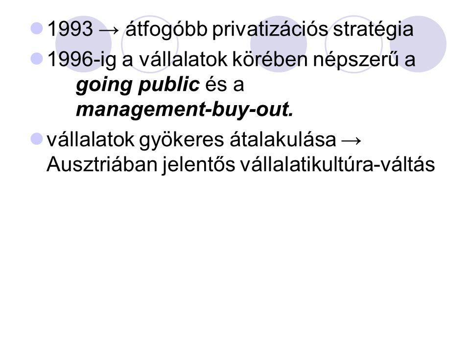 1993 → átfogóbb privatizációs stratégia 1996-ig a vállalatok körében népszerű a going public és a management-buy-out. vállalatok gyökeres átalakulása