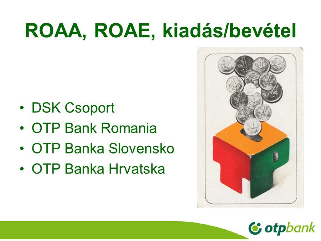 19 ROAA, ROAE, kiadás/bevétel DSK Csoport OTP Bank Romania OTP Banka Slovensko OTP Banka Hrvatska