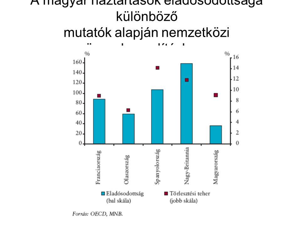 A magyar háztartások eladósodottsága különböző mutatók alapján nemzetközi összehasonlításban.